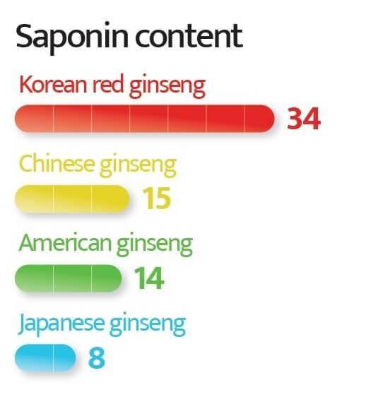 Nhân sâm KGC Hàn Quốc - Tỷ lệ Saponin